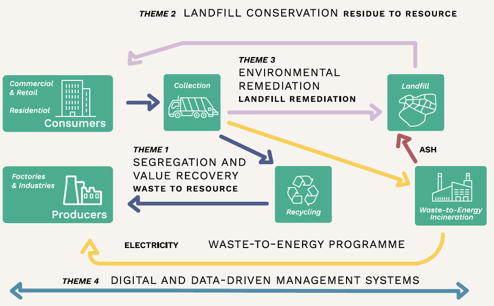 Closing the Waste Loop